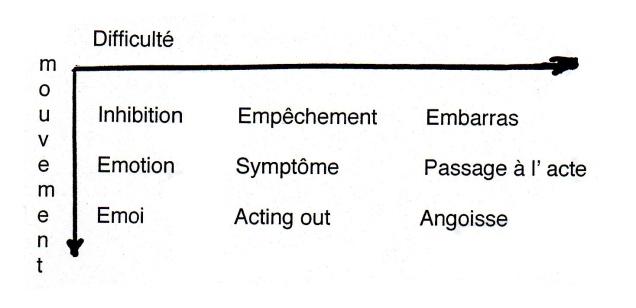 Inhibition-Symptôme-Angoisse_Lacan